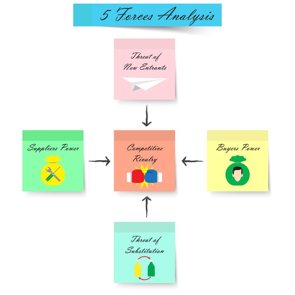 model analiza 5 sił portera