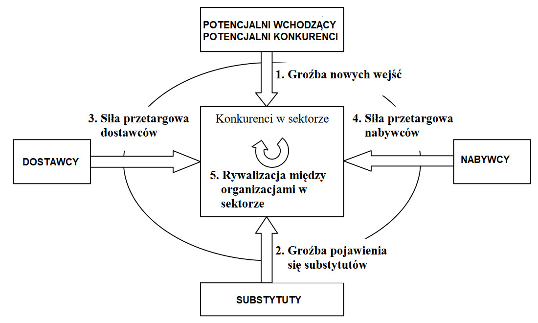 model 5 sił portera analiza