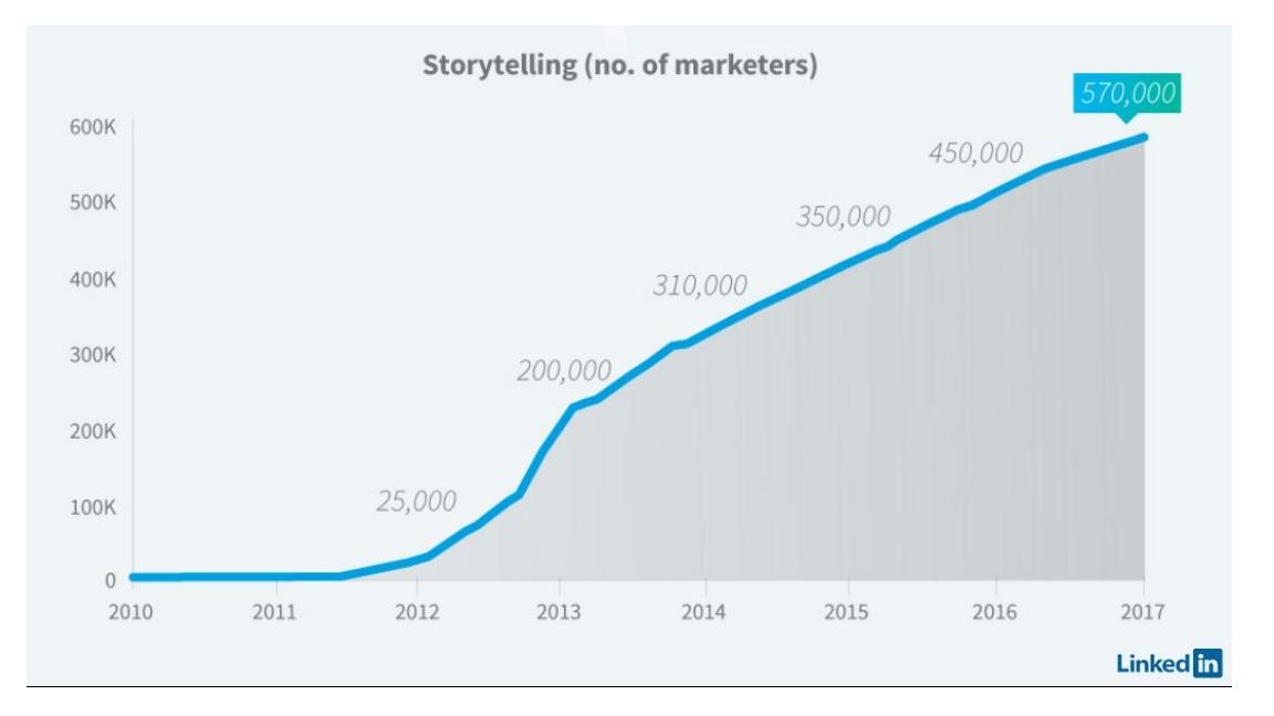 storytelling - opowiadanie historii