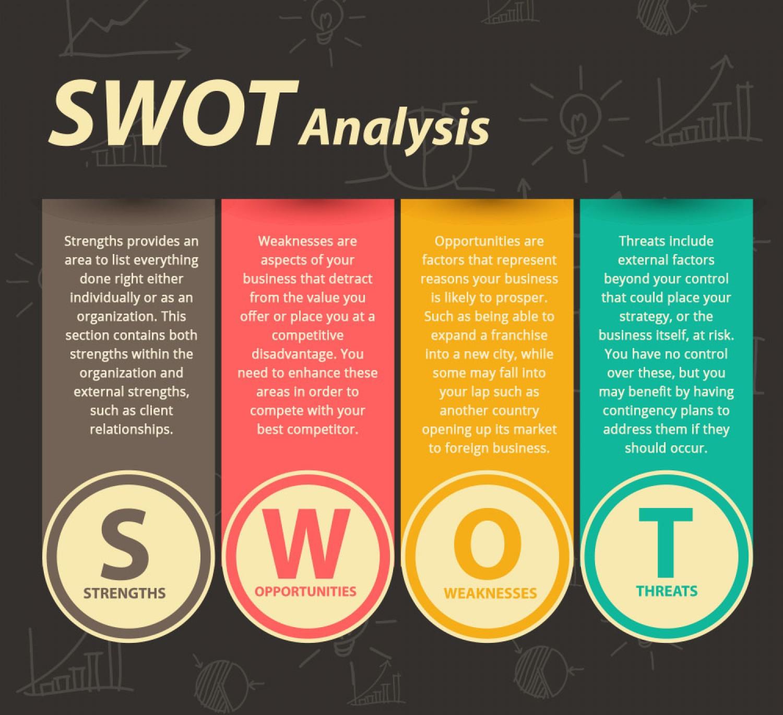 Analiza SWOT przykłady