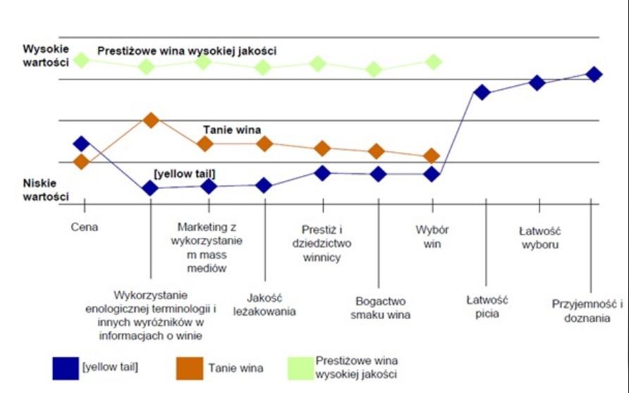 Strategia błękitnego oceanu, przykłady, Kanwa strategii dla branży winiarskiej
