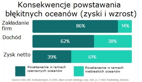 Strategia błękitnego oceanu, przykłady, Konsekwencje powstawania strategii błękitnego oceanu