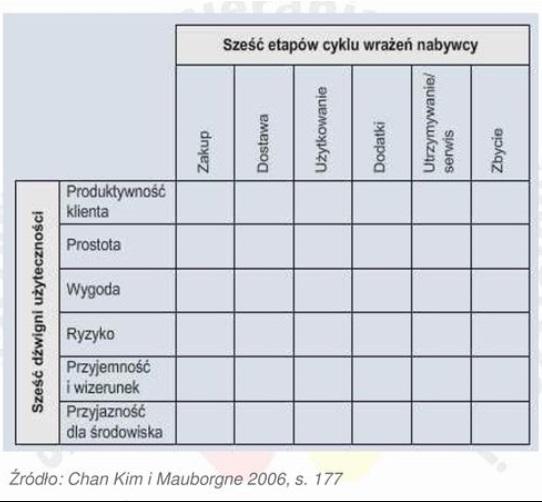 Strategia błękitnego oceanu, przykłady, Mapa użyteczności dla klienta