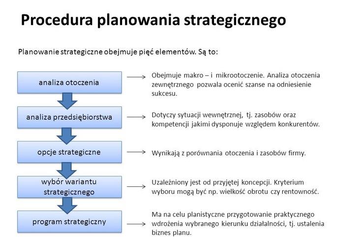 Planowanie strategiczne