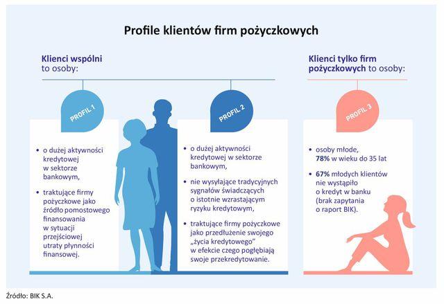 segmentacja klientów