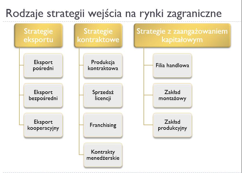 Strategia wejścia na rynek zagraniczny