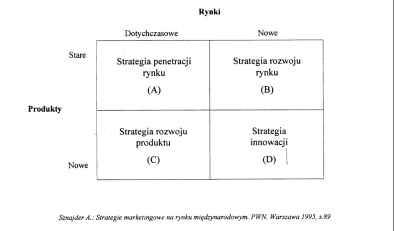 Strategie wejścia na rynki zagraniczne