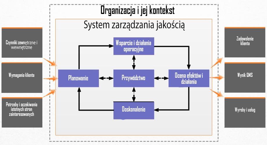 <strong>Norma ISO 9001</strong> [profesjonalna analiza i szkolenie] 5