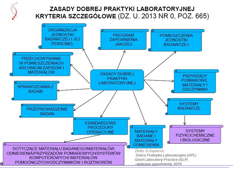 Dobra praktyka laboratoryjna (GLP) (DPL) 4