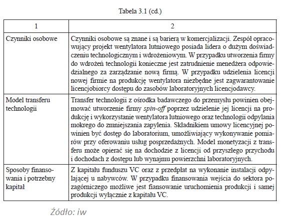 Metoda Quicklook (QL)- wycena technologii [7 ZASAD] 5