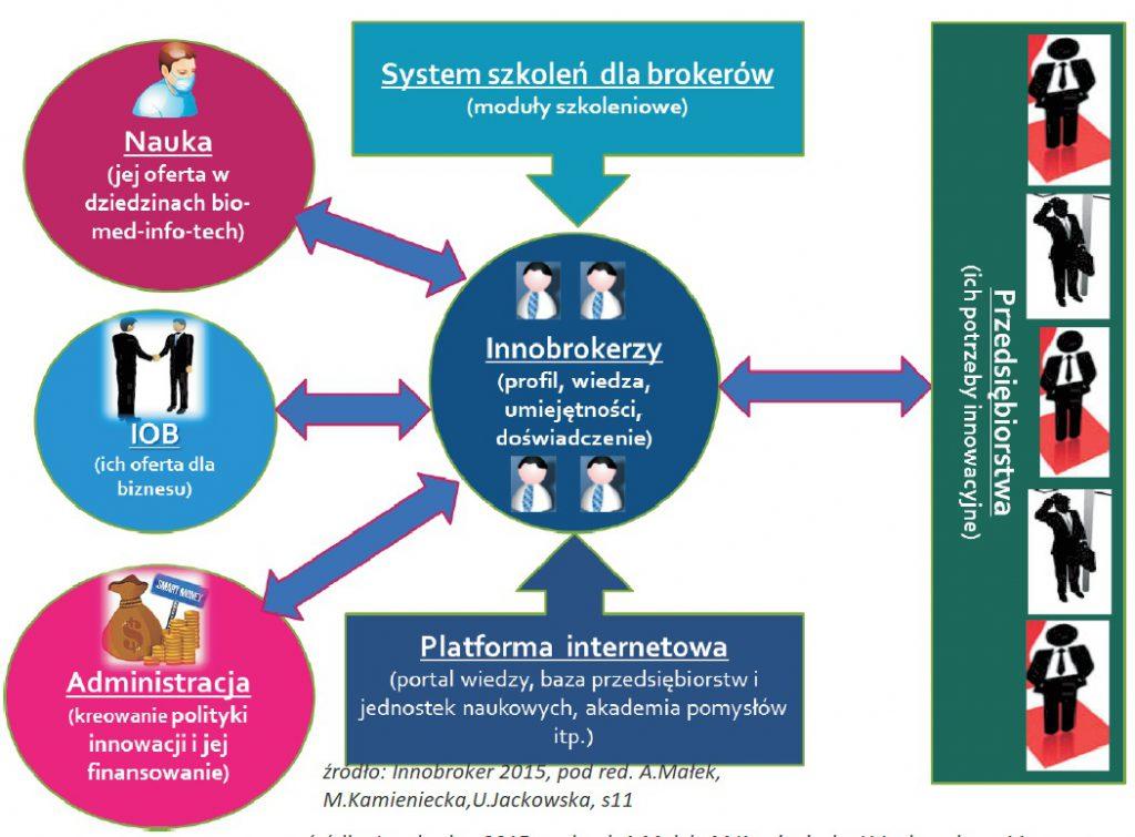 Broker technologii i broker innowacji [1 PLAN DZIAŁANIA] 2