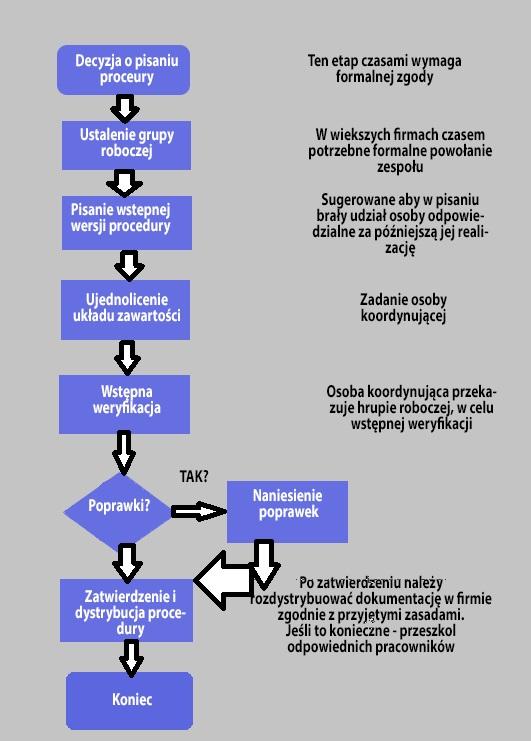 <strong>Jak napisać procedurę przykład</strong> (zawsze aktualny!) 3