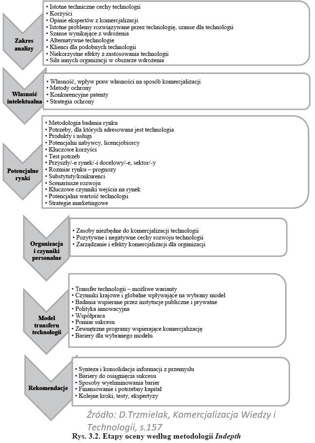 Metoda Quicklook (QL)- wycena technologii [7 ZASAD] 3