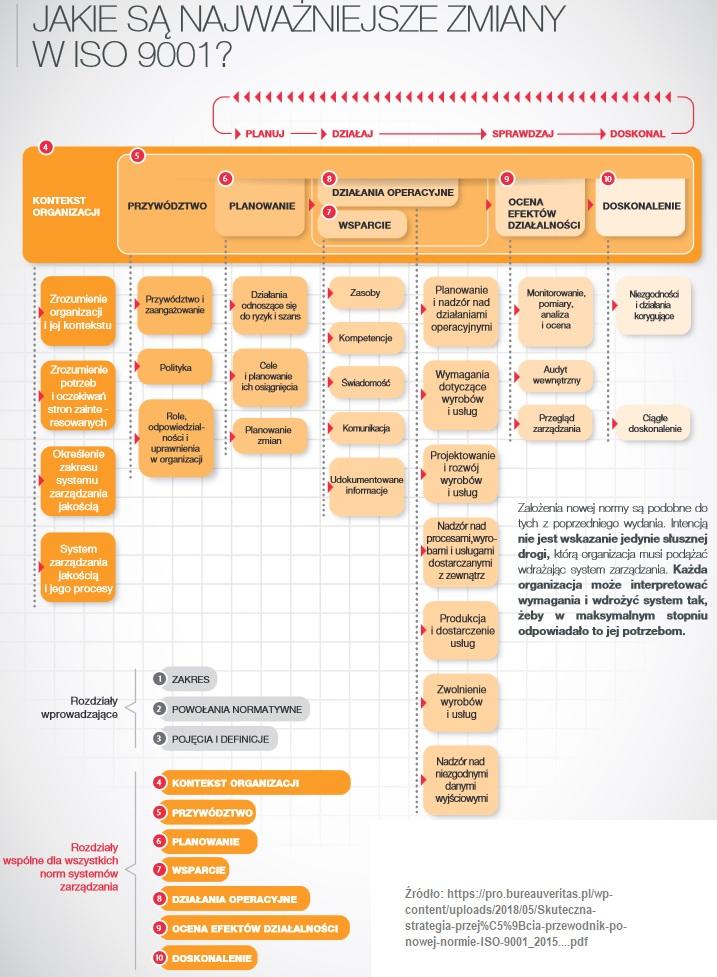 <strong>Norma ISO 9001</strong> [profesjonalna analiza i szkolenie] 12