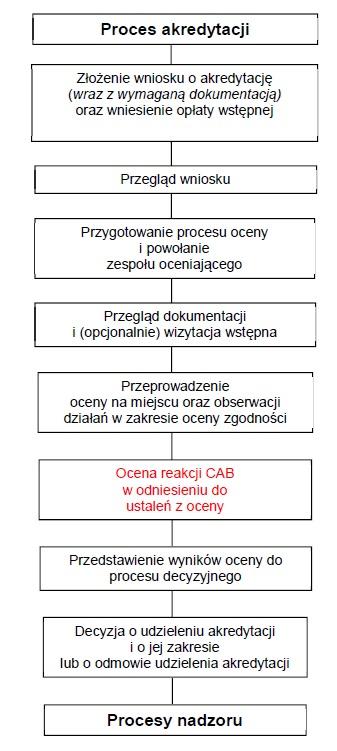 Akredytacja laboratorium - jak otworzyć laboratorium [PROSTE WYJAŚNIENIE] 2020 1
