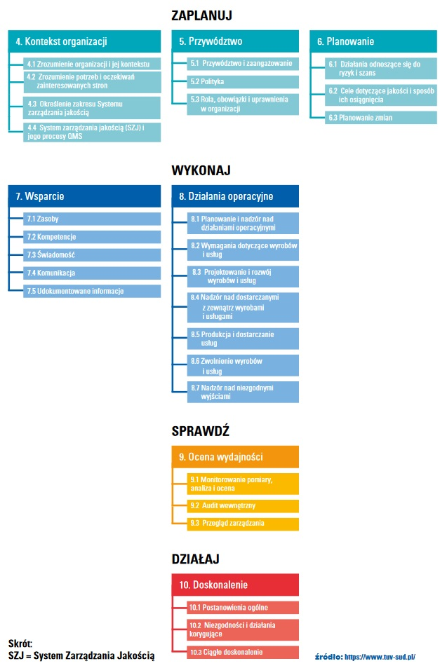 <strong>Norma ISO 9001</strong> [profesjonalna analiza i szkolenie] 3