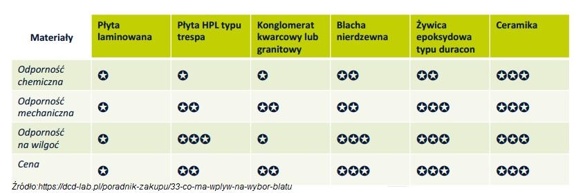 Wyposażenie laboratorium -sprzęt laboratoryjny [DARMOWY PORADNIK 2020] 2