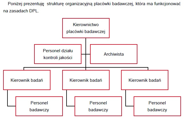 Dobra praktyka laboratoryjna (GLP) (DPL) 5