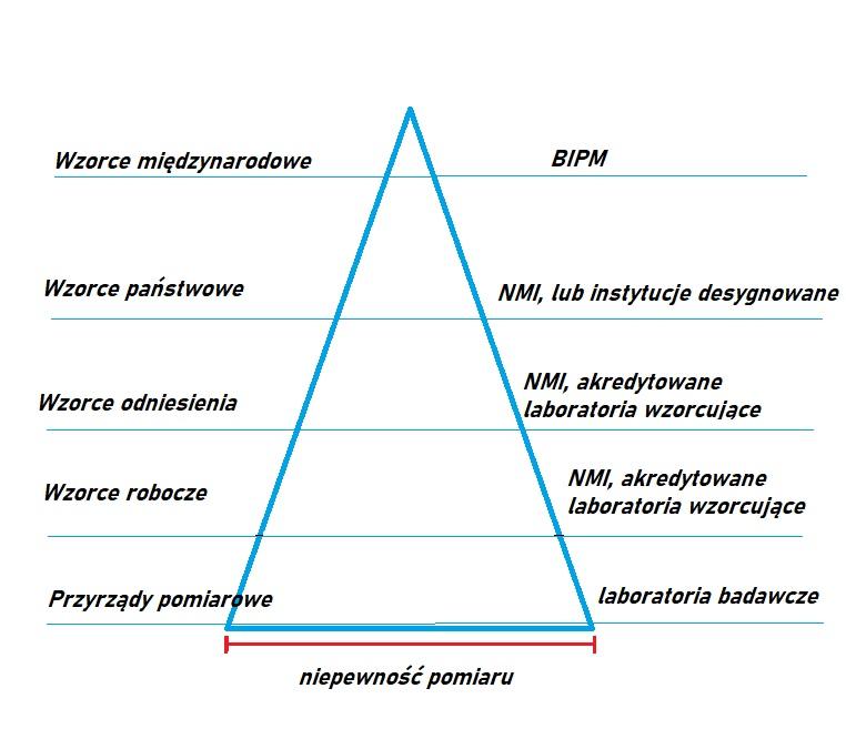 Spójność pomiarowa - wzorcowanie - metrologia 15