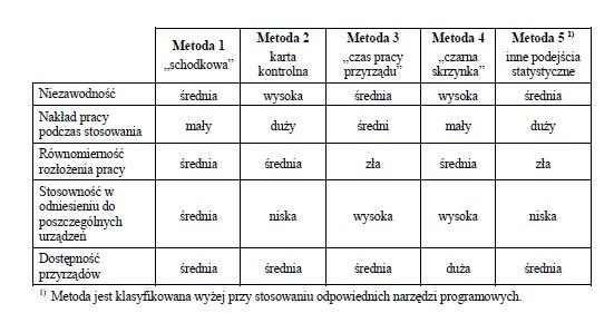 Spójność pomiarowa - wzorcowanie - metrologia 9