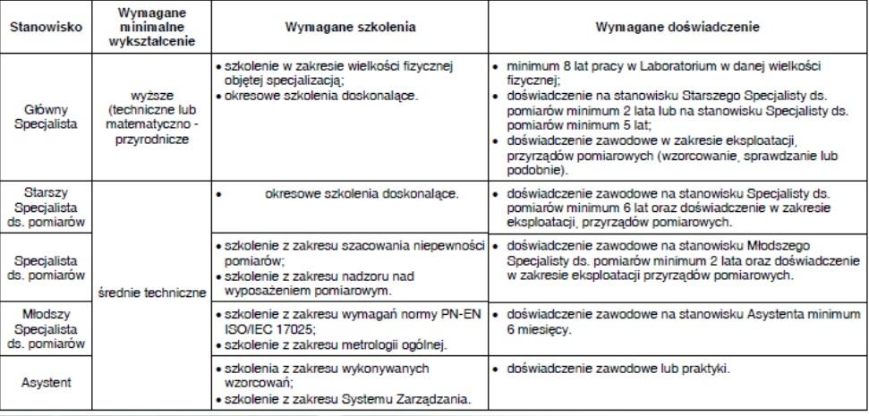Spójność pomiarowa - wzorcowanie - metrologia 18
