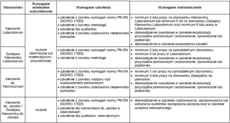 Spójność pomiarowa - wzorcowanie - metrologia 17