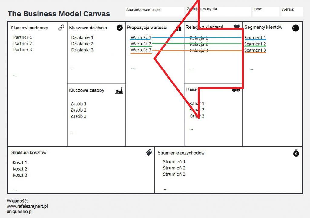 Model biznesowy. Profesjonalne narzędzie (9 etapów) 3