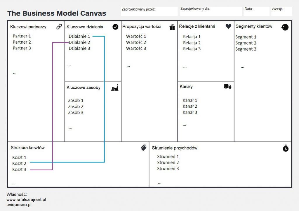 Model biznesowy. Profesjonalne narzędzie (9 etapów) 9