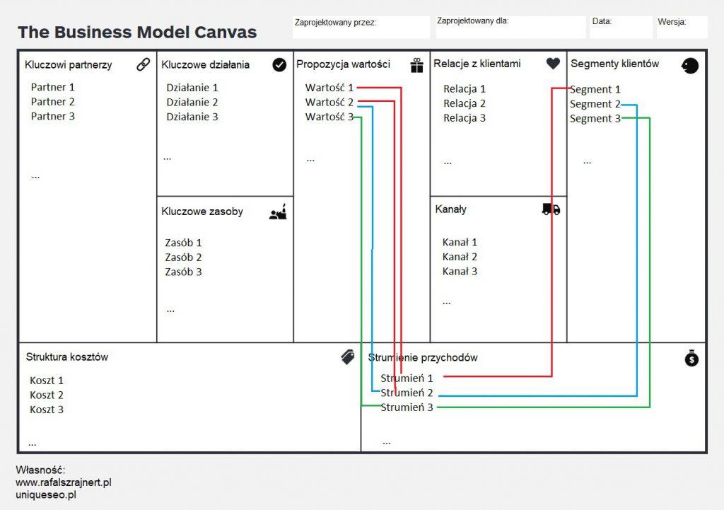 Model biznesowy. Profesjonalne narzędzie (9 etapów) 4