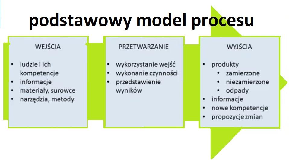 Podejście procesowe główny element Systemu Zarządzania [no.1] 2