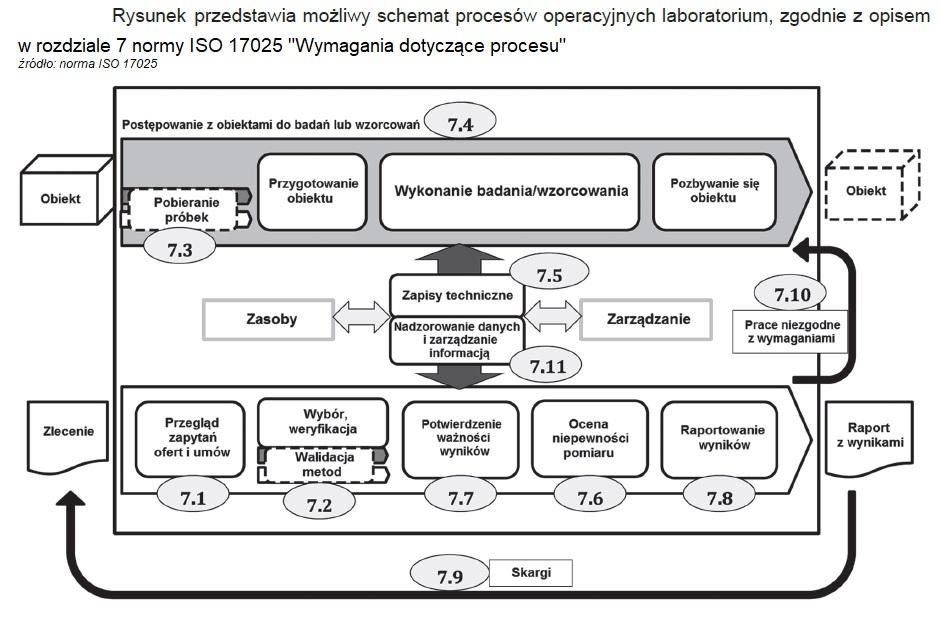 Podejście procesowe główny element Systemu Zarządzania [no.1] 4