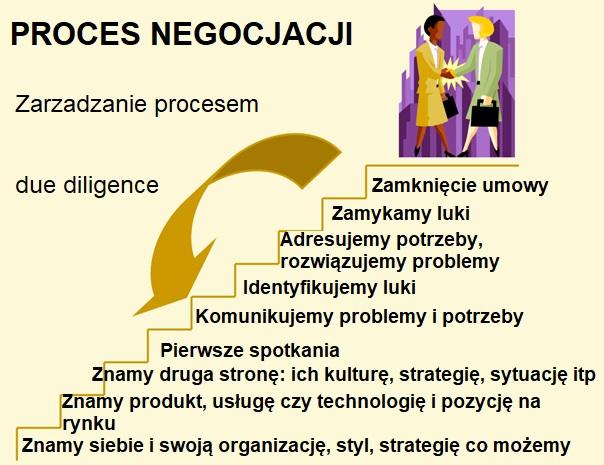 Negocjacje w biznesie (rzetelne dane + info o szkoleniach) 4