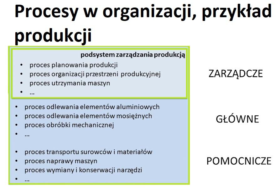 Podejście procesowe główny element Systemu Zarządzania [no.1] 7