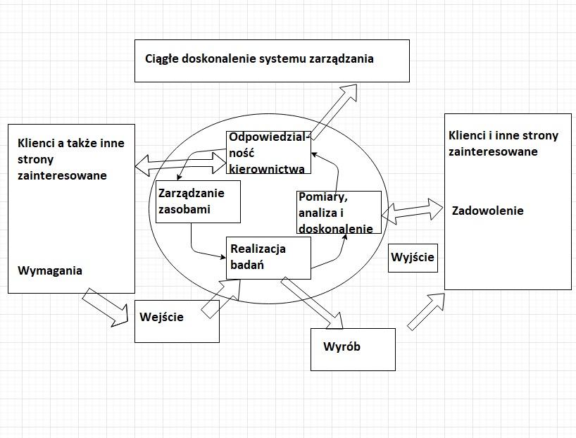 Podejście procesowe główny element Systemu Zarządzania [no.1] 3
