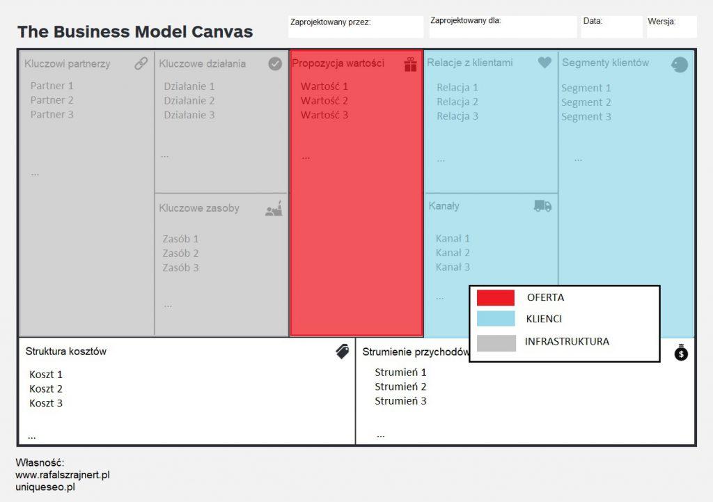 Model biznesowy. Profesjonalne narzędzie (9 etapów) 5