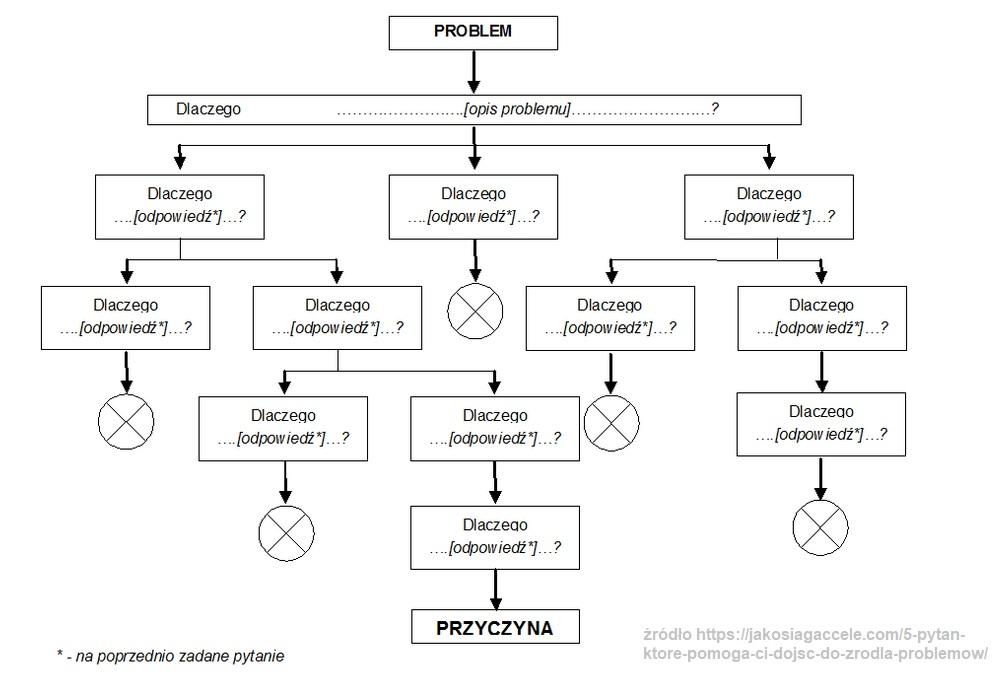 5 why. Rewelacyjna metoda aby znaleźć źródło problemu. 4