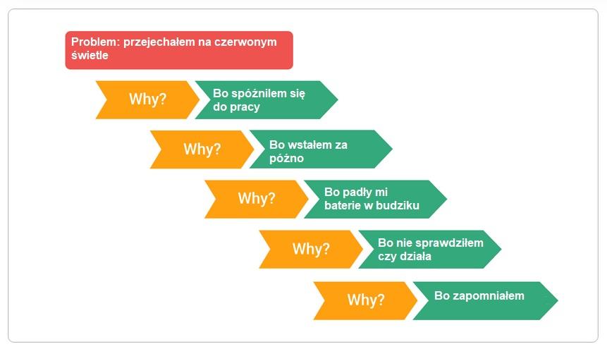 5 why. Rewelacyjna metoda aby znaleźć źródło problemu. 3