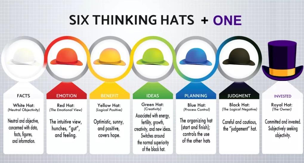 Myślenie lateralne i metoda sześciu kapeluszy [efekty murowane] 3
