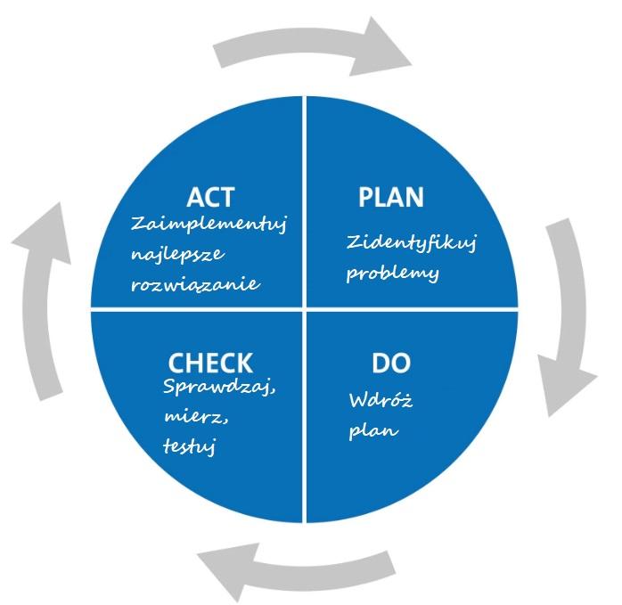 Cykl deminga (PDCA) -4 kluczowe i ULTRA ważne kroki na drodze doskonalenia. 3