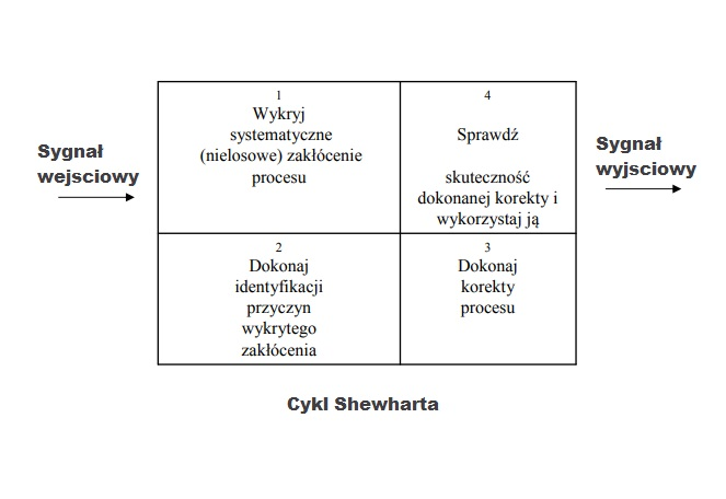 Karty kontrolne Shewharta [zwiększenie jakości wyrobów i usług] 3