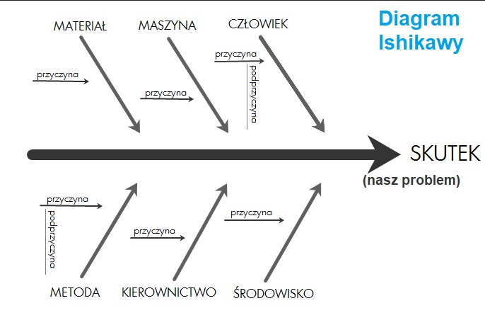 diagram Ishikawy