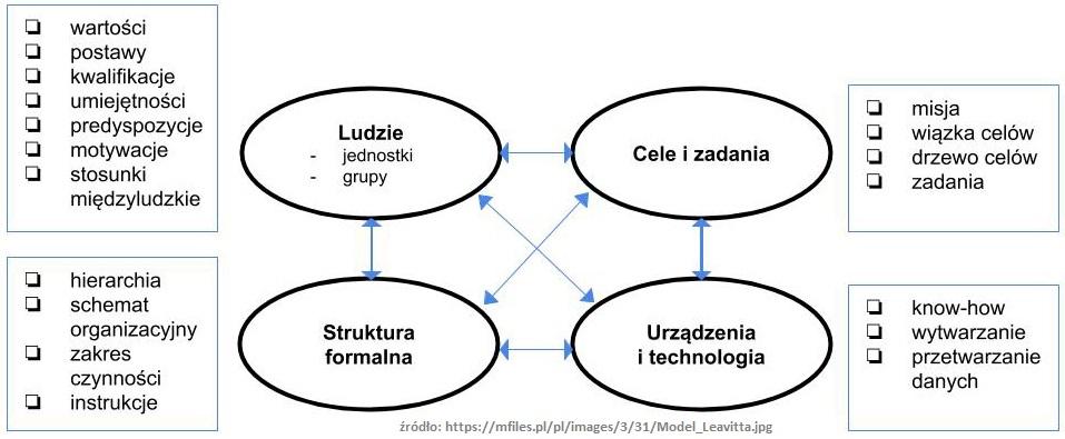 Model Leavitta. 4 czynniki do wprowadzenia OGROMNYCH zmian (działa) 3