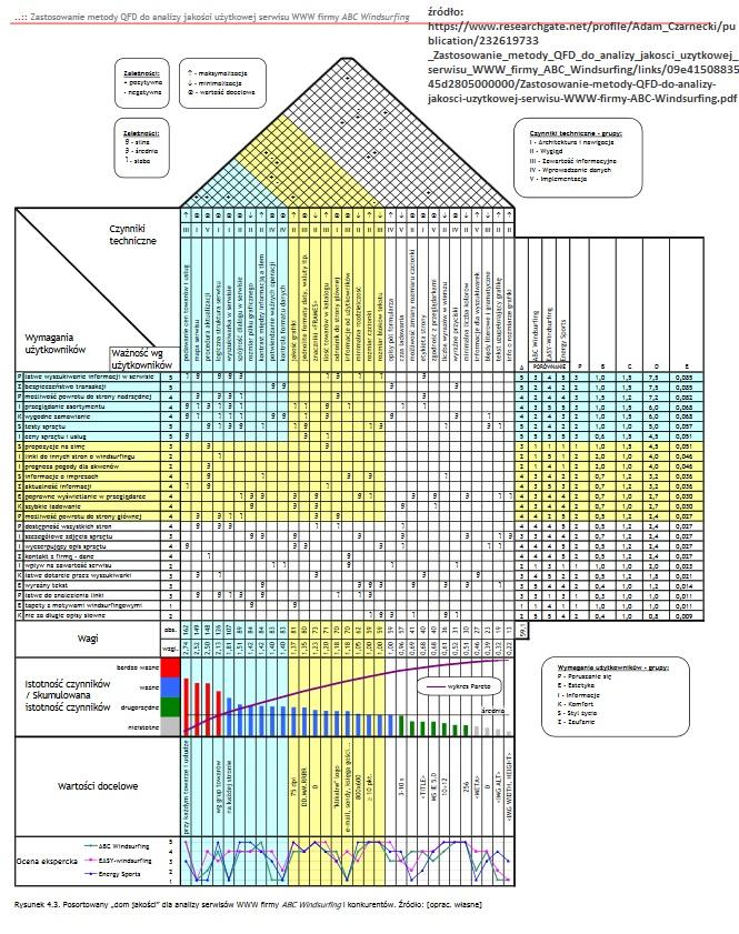 Metoda QFD - Dom Jakości (narzędzie dające OLBRZYMIĄ przewagę) 7