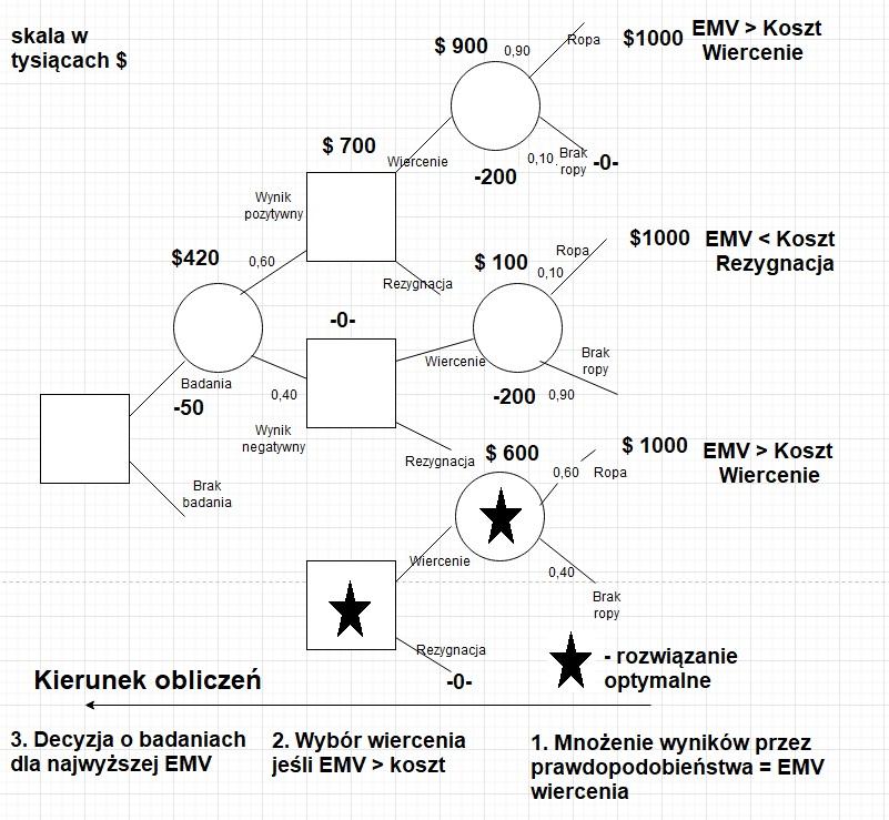 Drzewo decyzyjne- analiza decyzji (jedno z najważniejszych narzędzi) 5