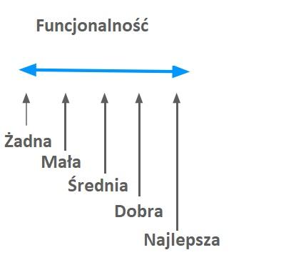 Model Kano. Badanie satysfakcji klienta (nowe cechy i innowacje) 2
