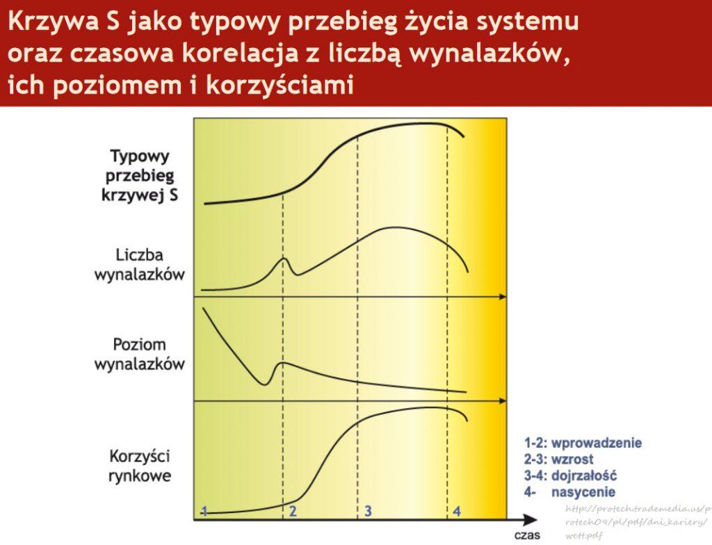 Metoda TRIZ- teoria rozwiązywania innowacyjnych zagadnień 6