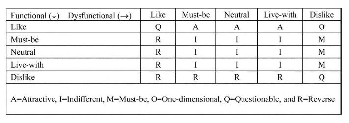 Model Kano. Badanie satysfakcji klienta (nowe cechy i innowacje) 7