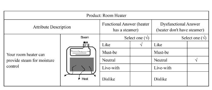 Model Kano. Badanie satysfakcji klienta (nowe cechy i innowacje) 6
