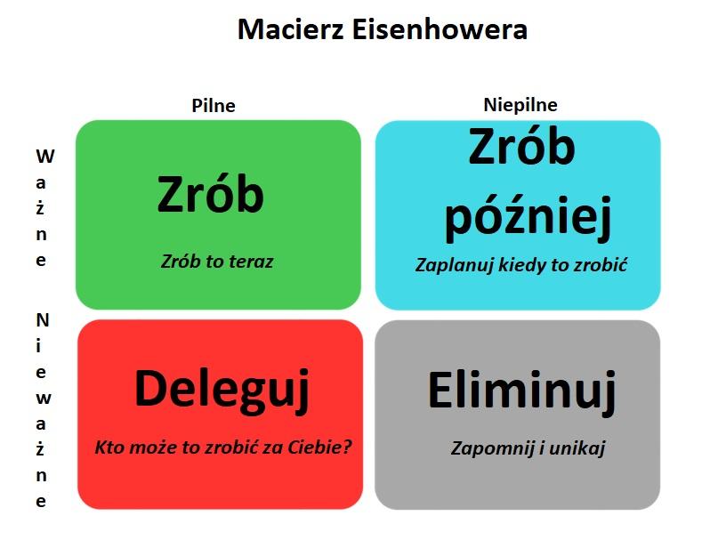 """<strong>Macierz Eisenhowera</strong>, w czym może Ci pomóc """"matryca""""? (info) 2"""