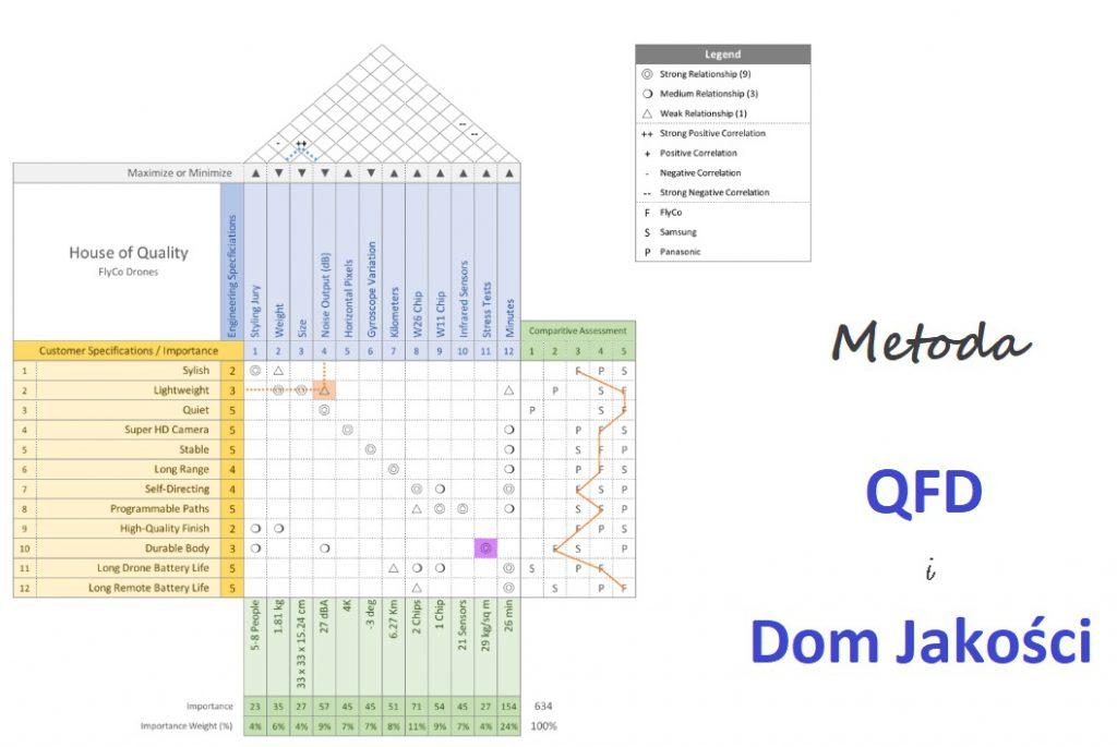 Metoda QFD - Dom Jakości (narzędzie dające OLBRZYMIĄ przewagę) 1